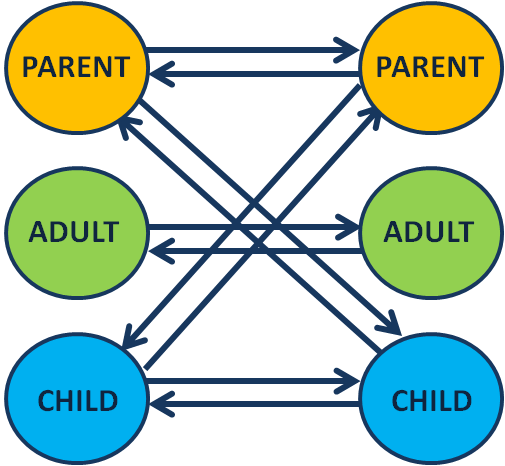 Image result for Parent, Adult, Child