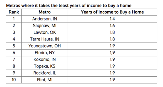 Places You Can Buy A Home The Quickest
