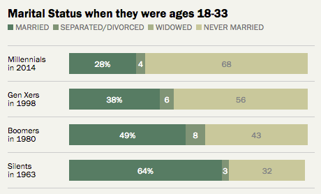 Boomers vs. Millennials On Marriage