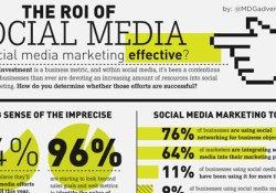 Social Media ROI CMO Studies