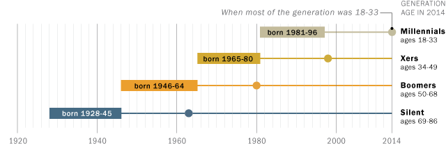 Pew Research Defines Generations