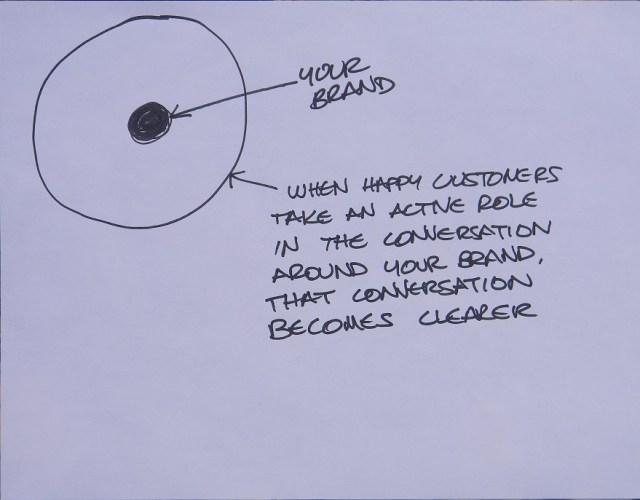 Clean Marketing Message