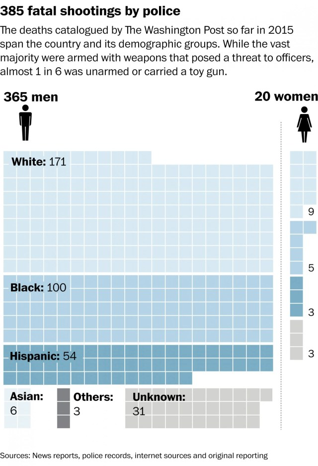 Cop Shootings White vs. Black