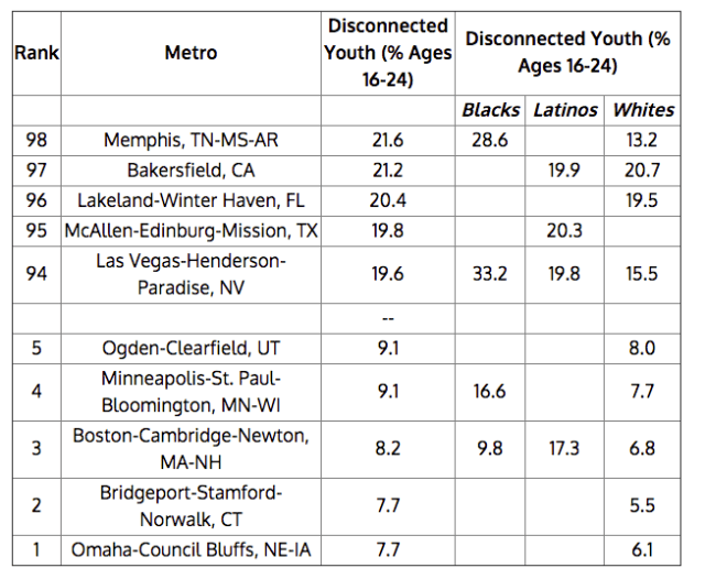 Disconnected Youth By U.S. City