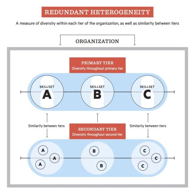 Redundant_Heterogeneity