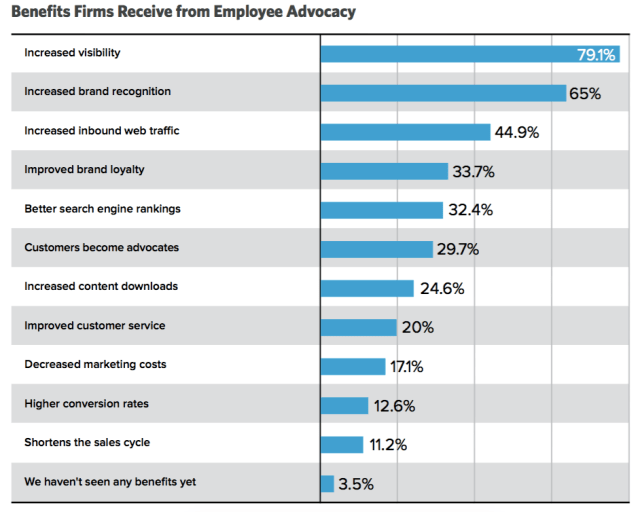 Benefits to Employee Advocacy