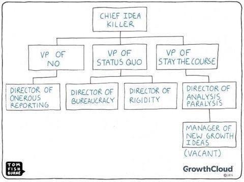Status Quo Org Chart