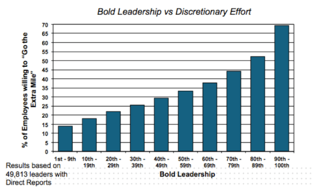 How to motivate employees through bold leadership