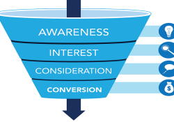 Website conversion strategy