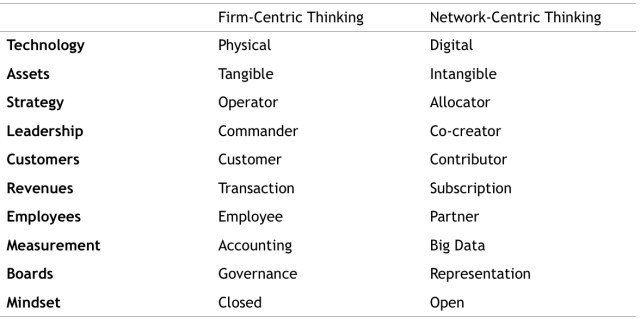 Change management and network thinking