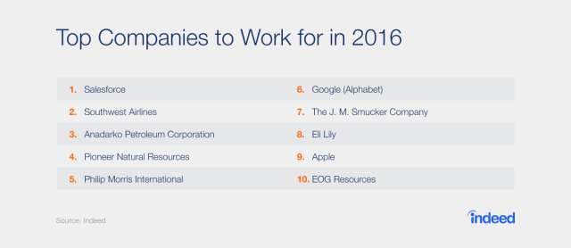 Great Place to Work Indeed 2016