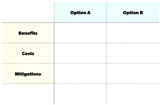 Strategic decision making chart