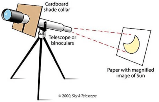 How to Observe the Transit of Mercury with a small telescope