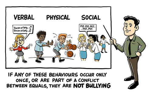 There are many types of bullying, but not every disagreement is such bullying.