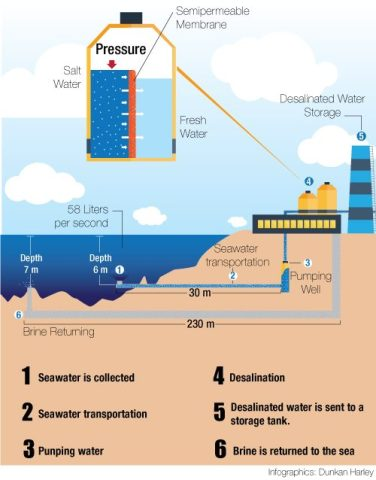 Desalination of marine water is a complex and expensive process.