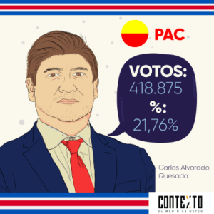 Carlos Alvarado obtained 21.8% of the votes in the 1st round.