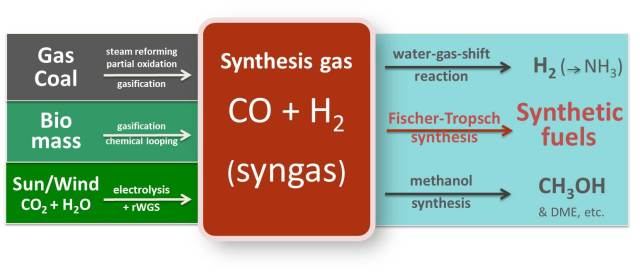 Syngas means synthesis gas.