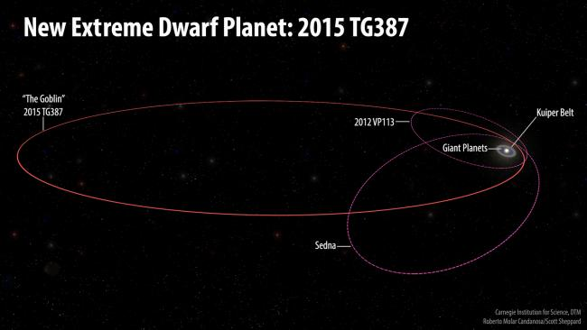 Astronomers Find New Extreme Dwarf Planet: 2015 TG387 | Astronomy