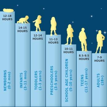 how-much-sleep-do-we-need