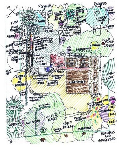 diagram of backyard wildlife habitat