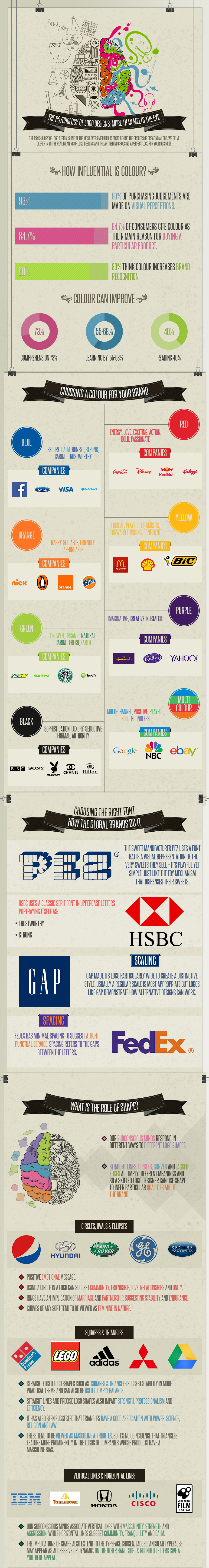 The Psychology Behind Logo Colours