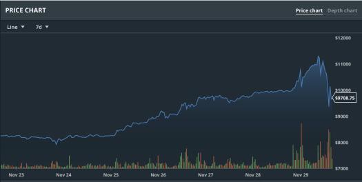 One week bitcoin price chart Nov 22-29