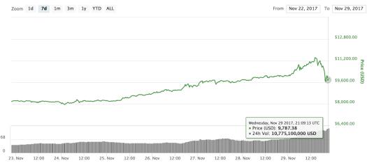 Coinmarketcap bitcoin daily USD price and trading volume for Nov 23