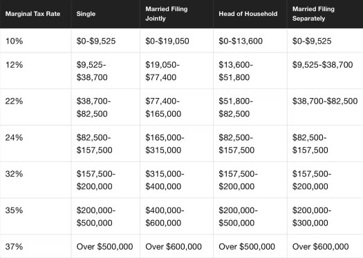 Table of income tax brackets for 2018