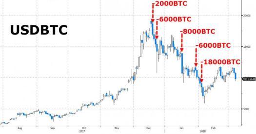 "Bitcoin chart explaining the market reaction to Kobayashi's ""sells"""