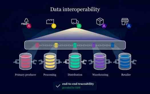 OriginTrail supply chain data sharing