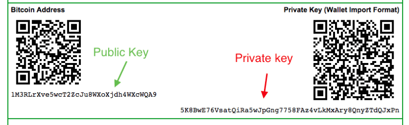 Bitcoin Public Keys and Private Keys