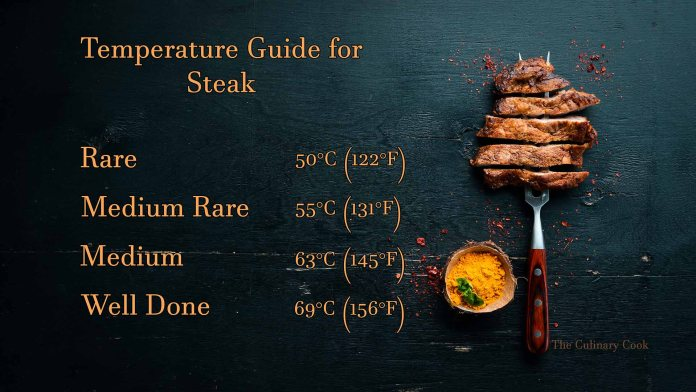 steak temperature infographic