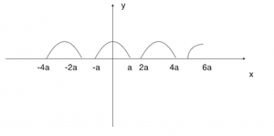 Graph of 5i
