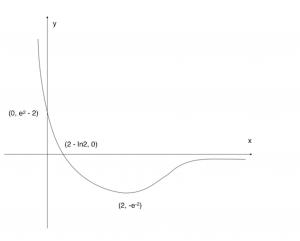 Graph of 5(iii)
