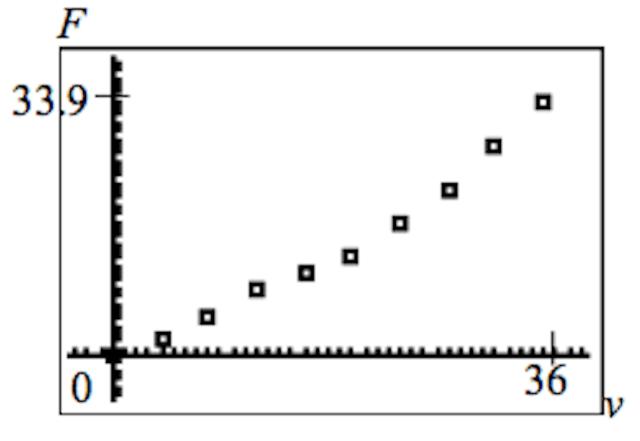 Scatter Diagram 10(i)