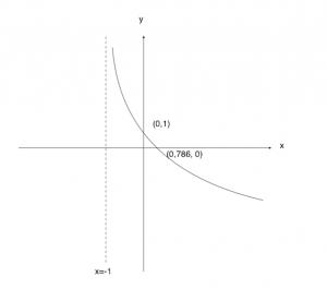 Graph 5i