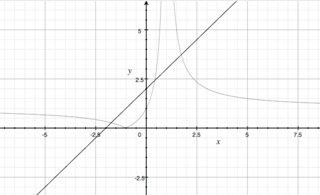 Graph of 2(i)