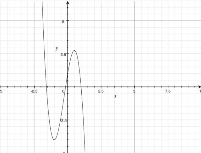 Graph for 4iii