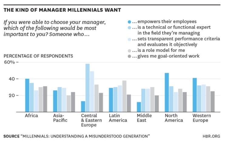 ManageMillennials
