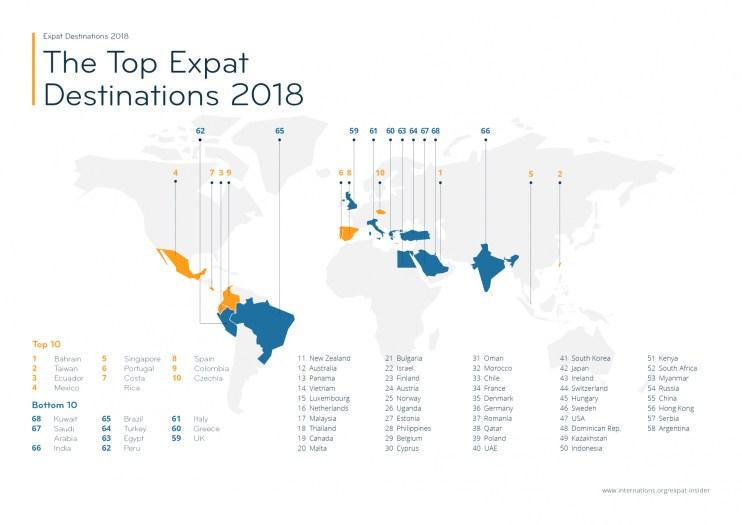 The Top Expat Destinations 2018