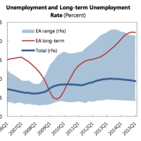 Europe's Long Term Unemployment Problem: 'Scarring' & 'Hysteresis' Effects
