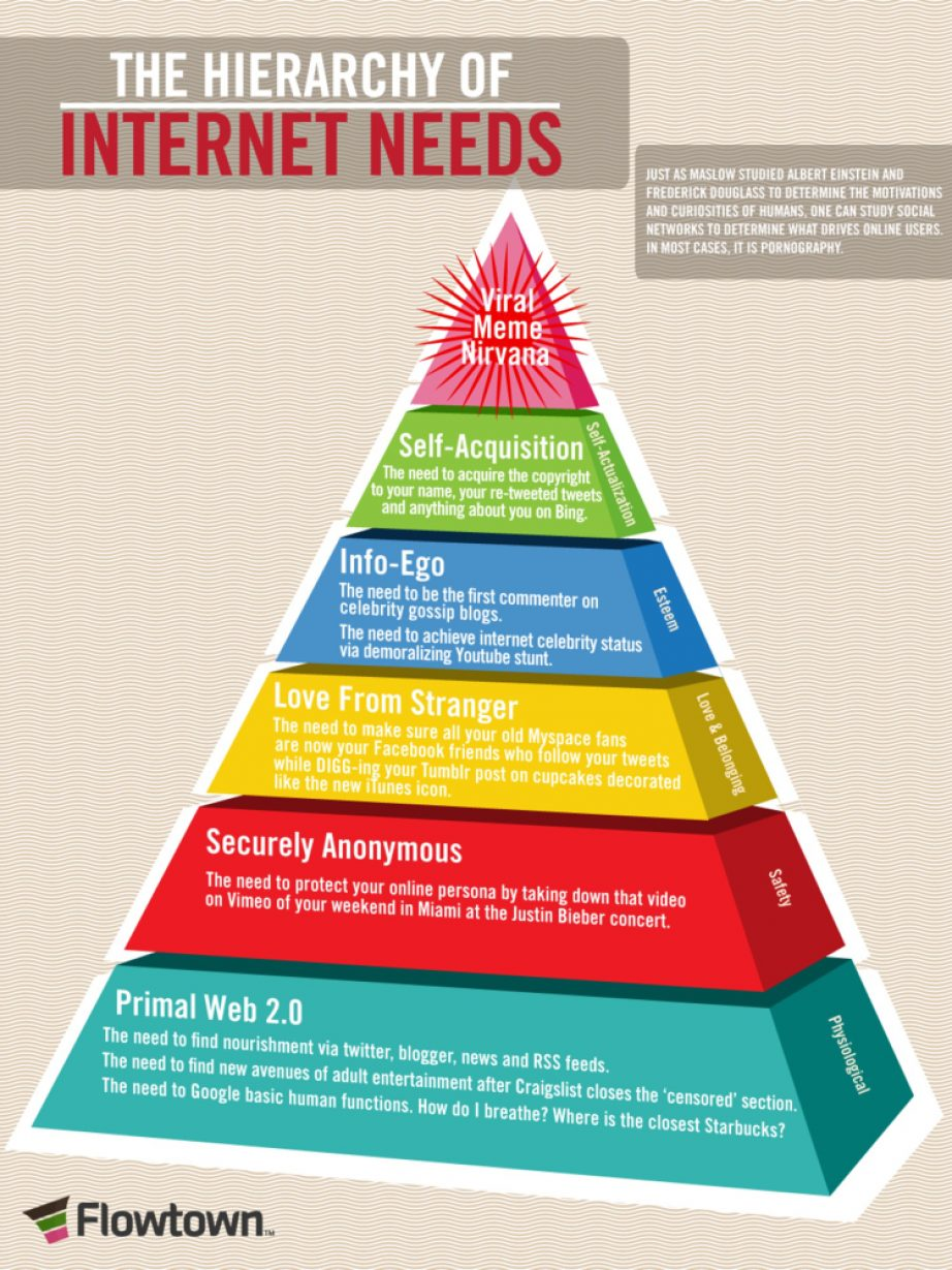the-hierarchy-of-internet-needs_50290b156b8c2_w1500-1