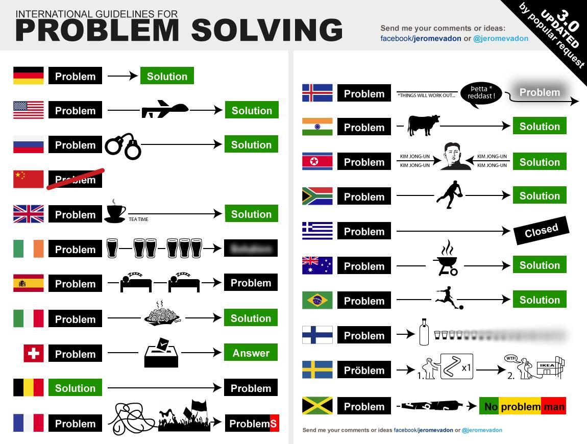 international guidelines for problem solving jerome vadon