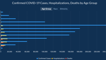 GRAPH OF GEORGIA COVID HOSPITIALIZATIONS, DEATH BY AGE