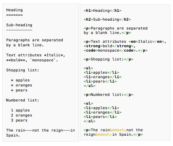 https://i1.wp.com/thecustomizewindows.com/wp-content/uploads/2013/10/Markdown-Syntax-and-Editors.jpg?w=775&ssl=1