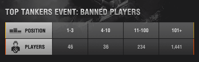 banned_players_en_na