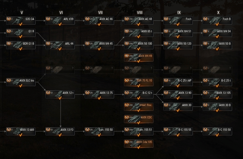 French Tech Tree