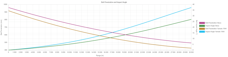 Belt Penetration and Impact Angle