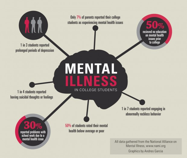 Mental Health On College Campuses The Assorted Thoughts Of A