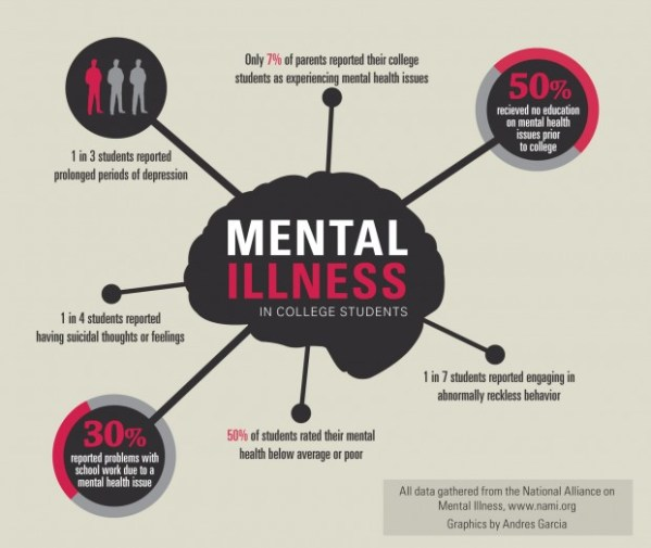 Sixty-four percent of college students with mental-health ...